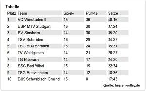 Tabelle Dritte Liga 01.03. web