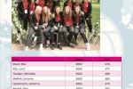 Landesverband Brandenburg (BVV) / weibliche Jugend