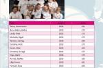 Landesverband Hamburg (HVBV) / weibliche Jugend
