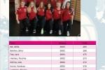 Landesverband Saarland (SVV) / weibliche Jugend